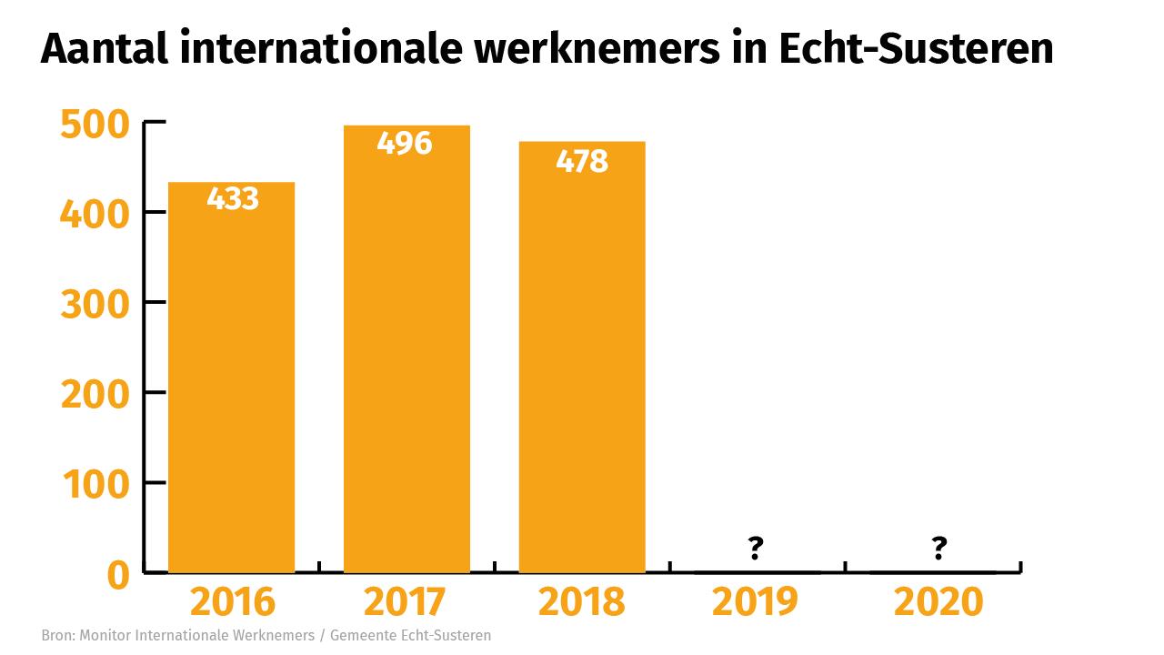 Aantal internationale werknemers in Echt-Susteren